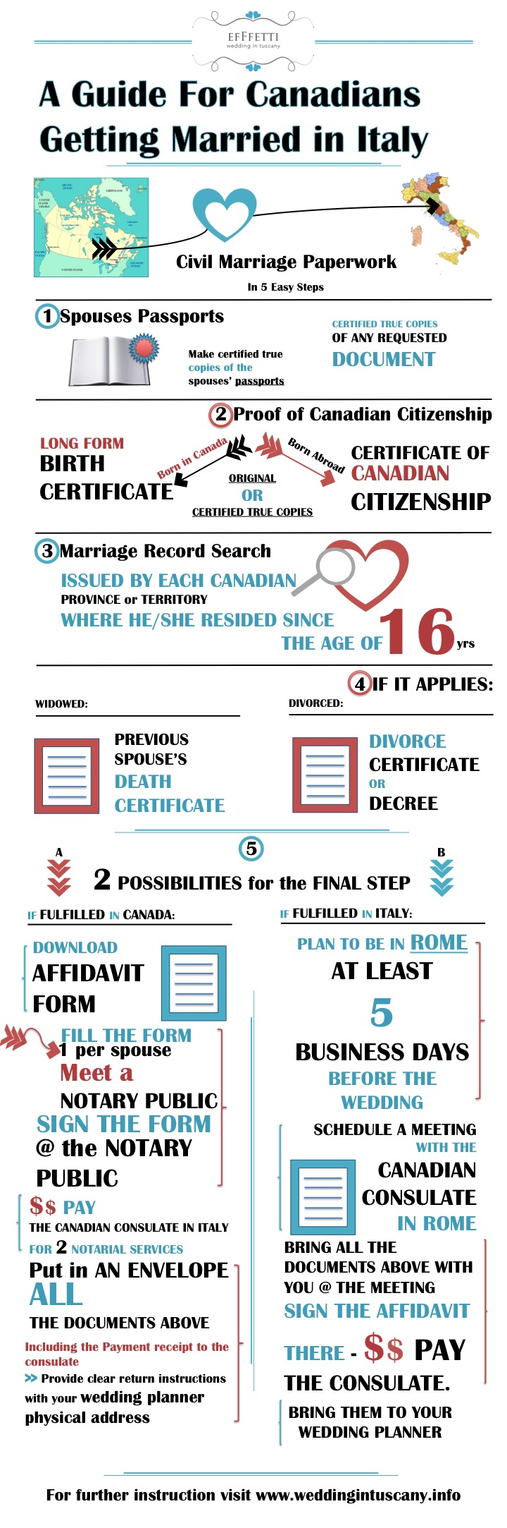 CANADIANS getting married in Italy INFOGRAPHIC